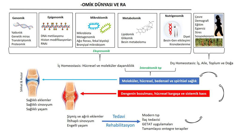 Beslenme Genetiği